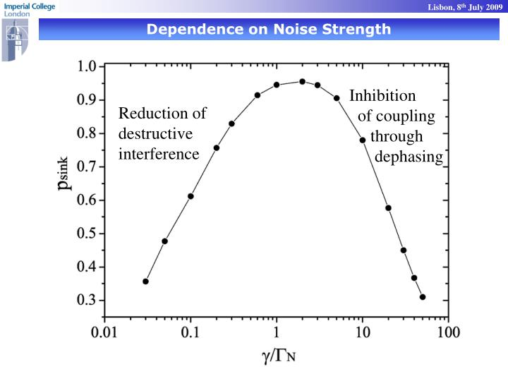 Dependence on Noise Strength