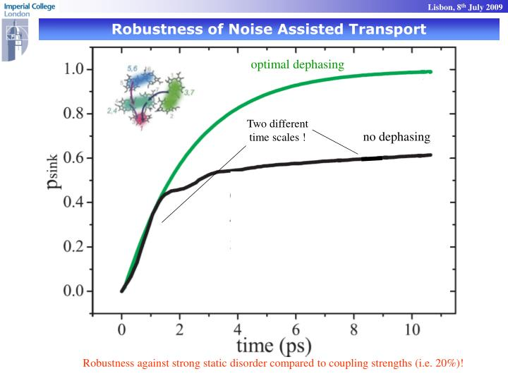 Robustness of Noise Assisted Transport