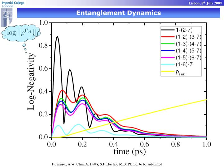 Entanglement Dynamics