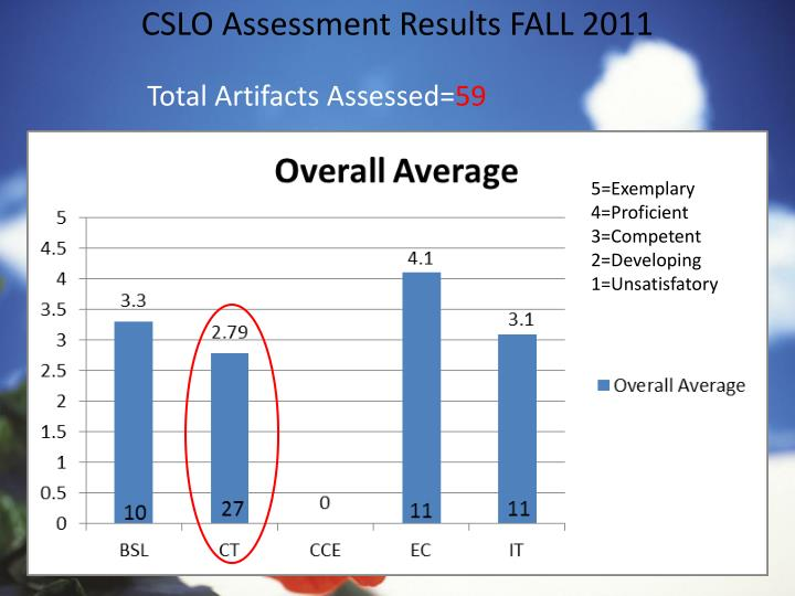 CSLO Assessment Results FALL 2011