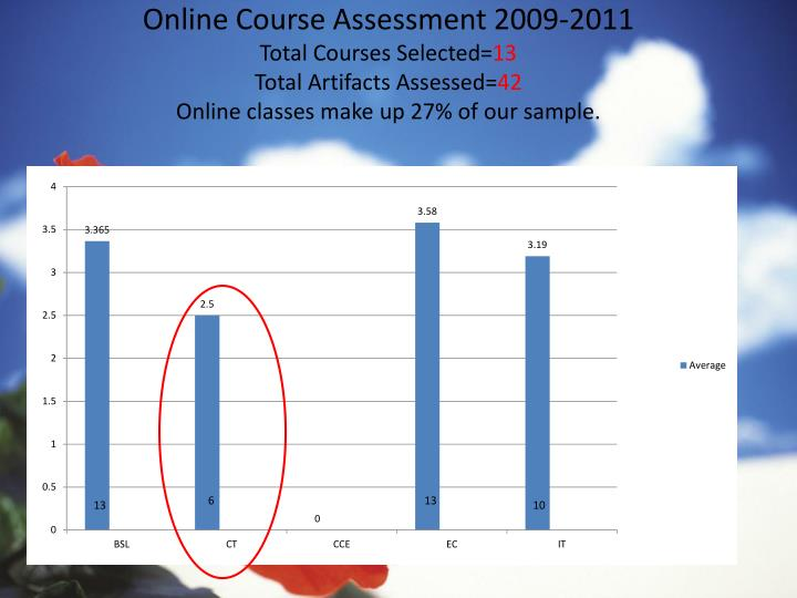 Online Course Assessment 2009-2011