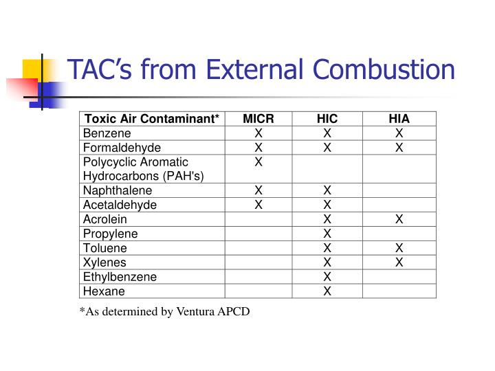 TAC's from External Combustion
