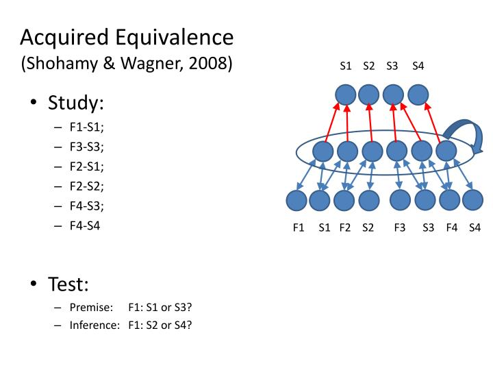 Acquired Equivalence