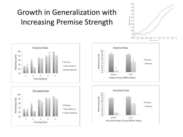 Growth in Generalization with Increasing Premise Strength