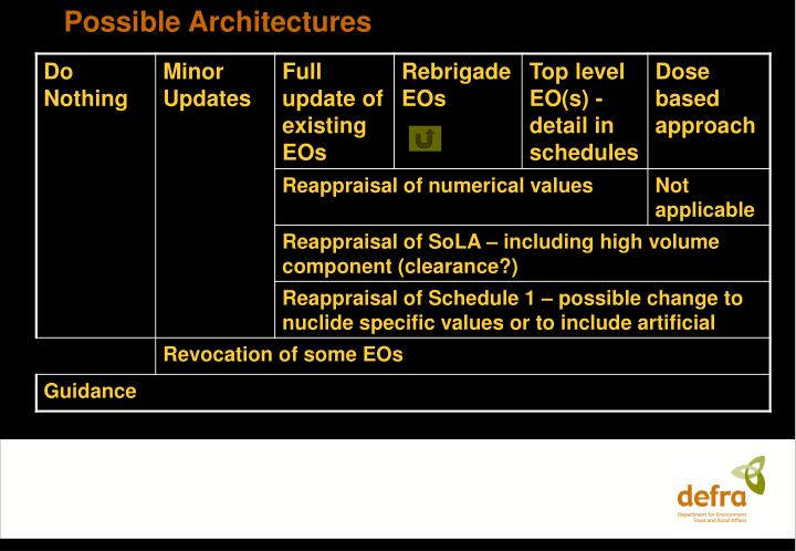 Possible Architectures
