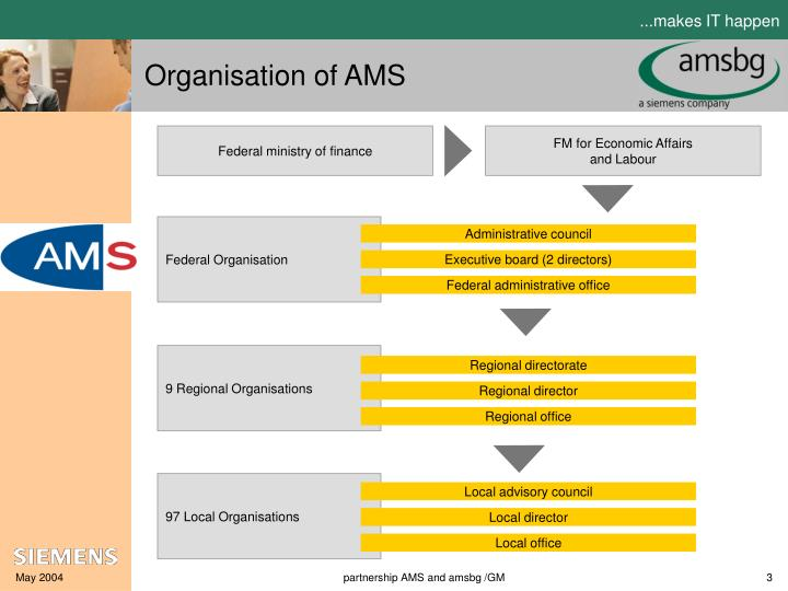 Organisation of AMS