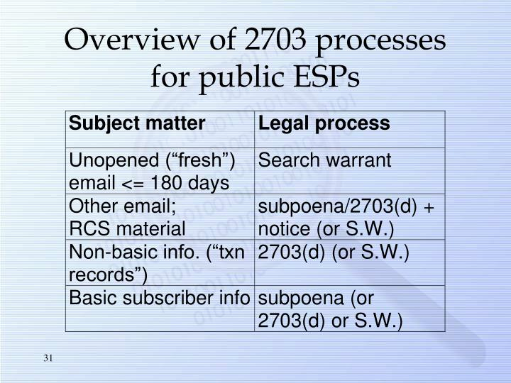 Overview of 2703 processes for public ESPs