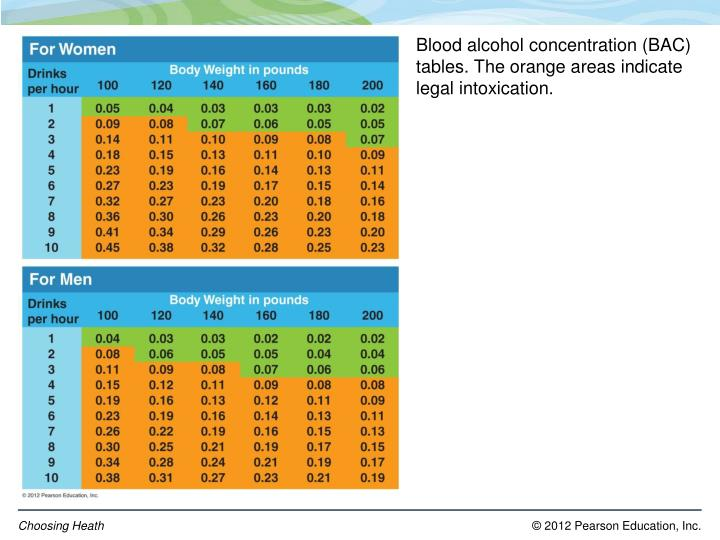 Blood alcohol concentration (BAC) tables. The orange areas indicate legal intoxication.