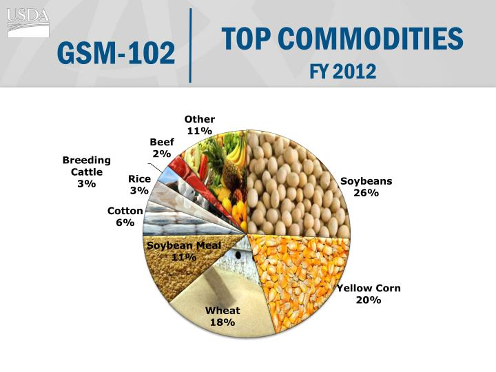 TOP COMMODITIES
