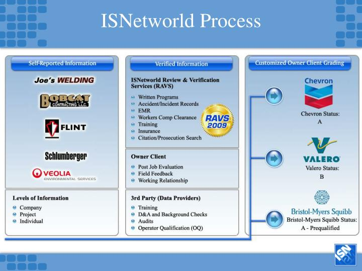 ISNetworld Process