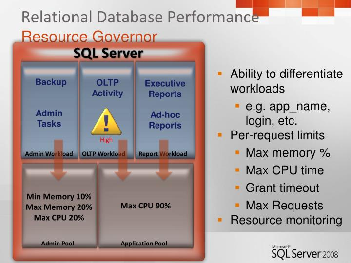 Relational Database Performance