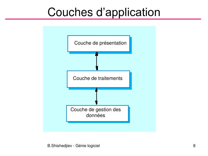 Couches d