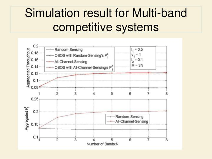 Simulation result for Multi-band competitive systems