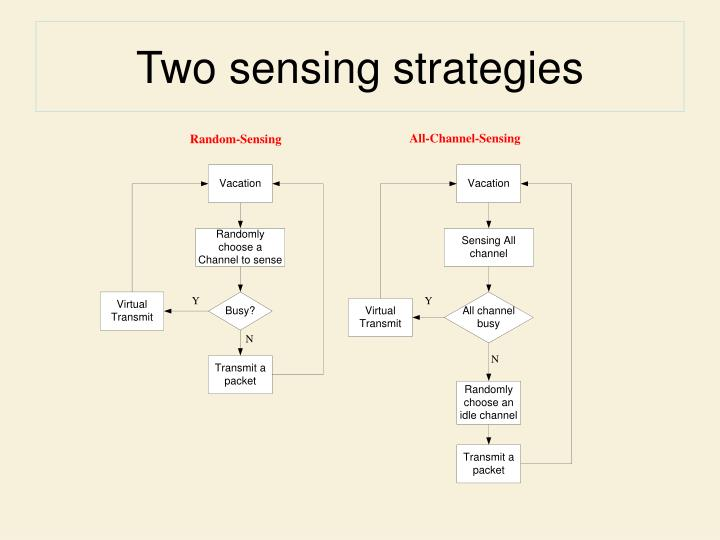Two sensing strategies
