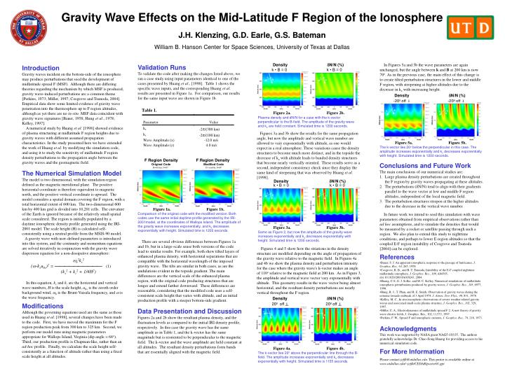Gravity Wave Effects on the Mid-Latitude F Region of the Ionosphere