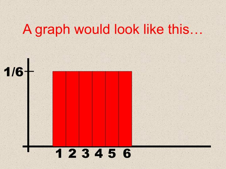 A graph would look like this…