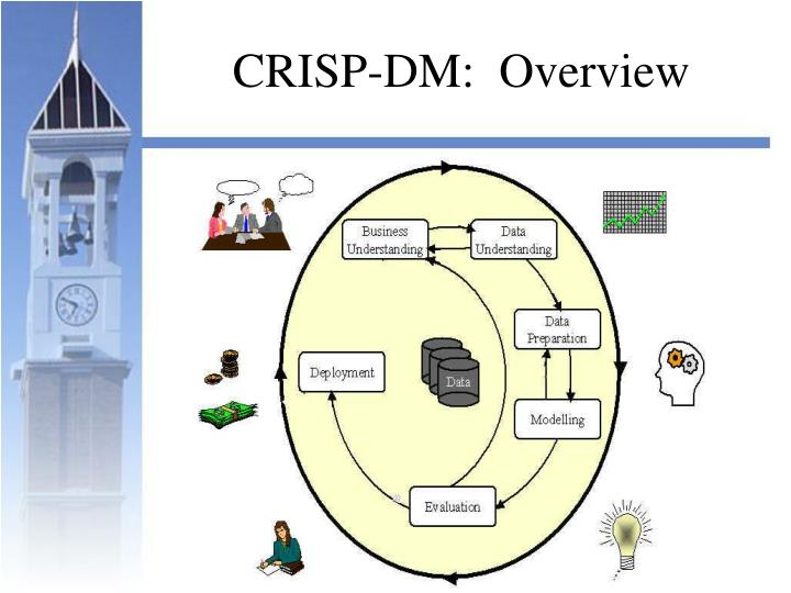 CRISP-DM:  Overview