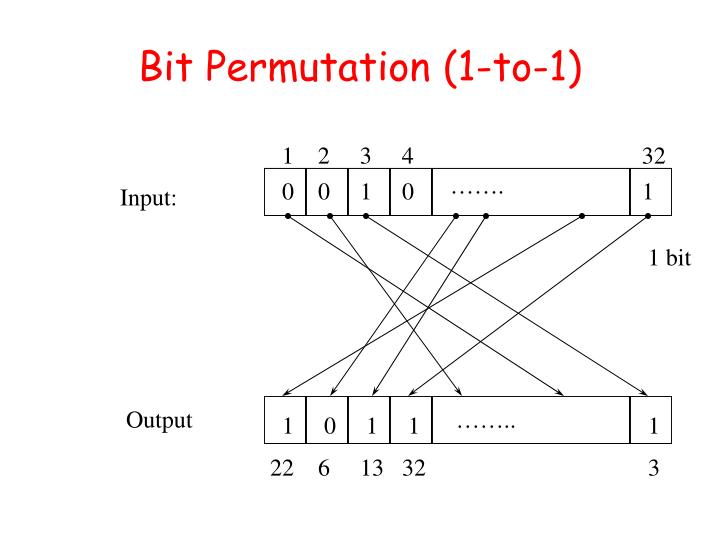 Bit Permutation (1-to-1)