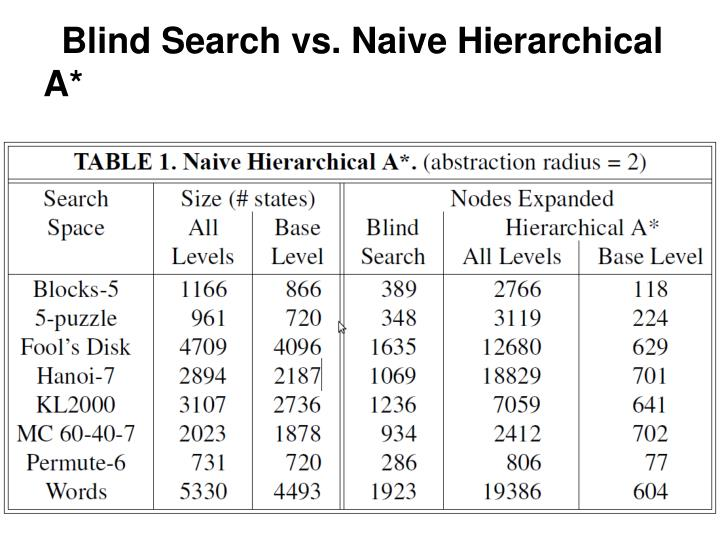 Blind Search vs. Naive Hierarchical A*