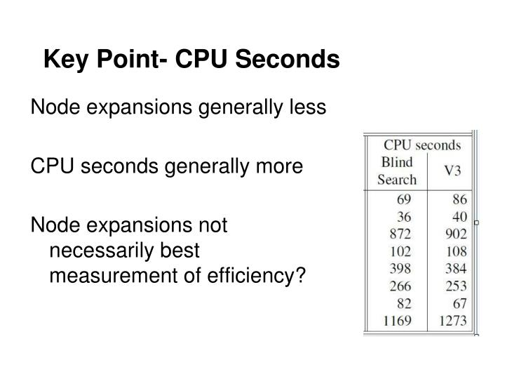 Key Point- CPU Seconds