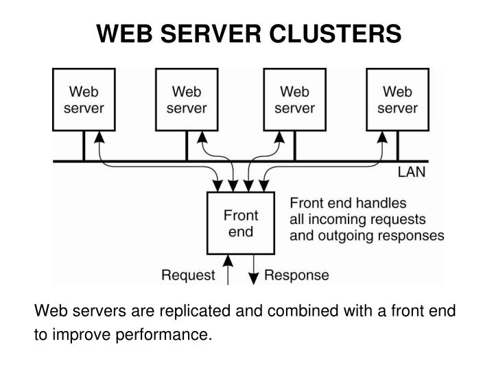 WEB SERVER CLUSTERS