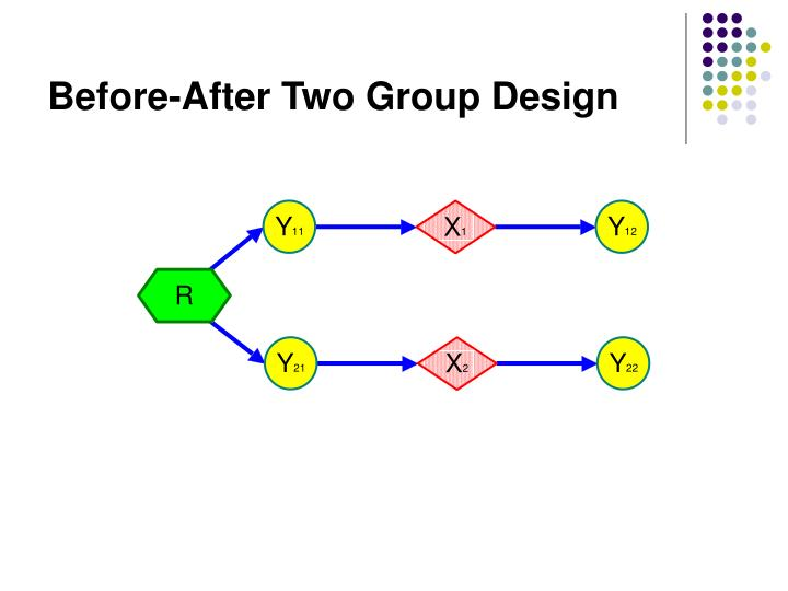 Before-After Two Group Design