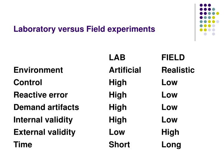 Laboratory versus Field experiments