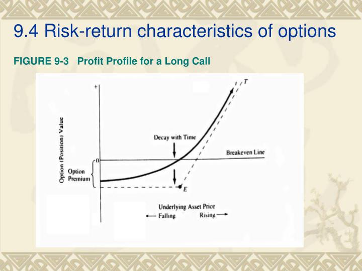 9.4 Risk-return characteristics of options