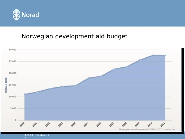 Norwegian development aid budget