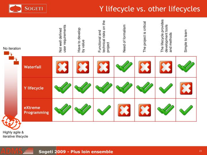 Y lifecycle vs. other lifecycles