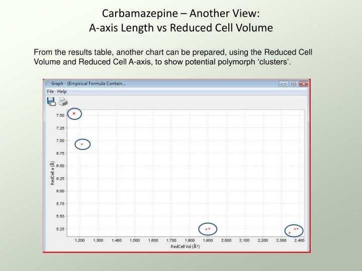 Carbamazepine – Another View: