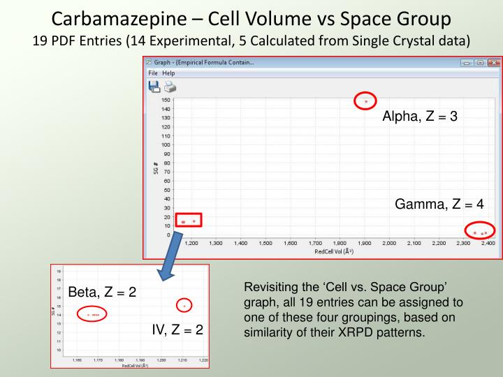 Carbamazepine – Cell Volume vs Space Group