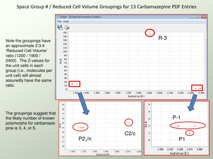 Space Group # / Reduced Cell Volume Groupings for 13 Carbamazepine PDF Entries