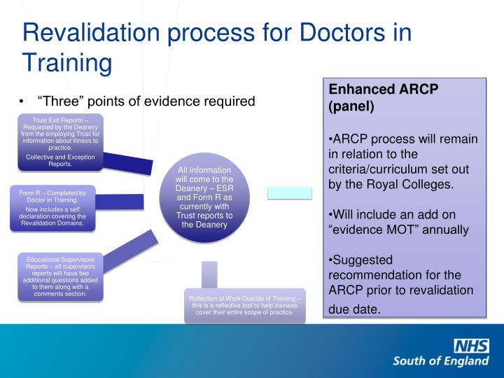 Revalidation process for Doctors in Training