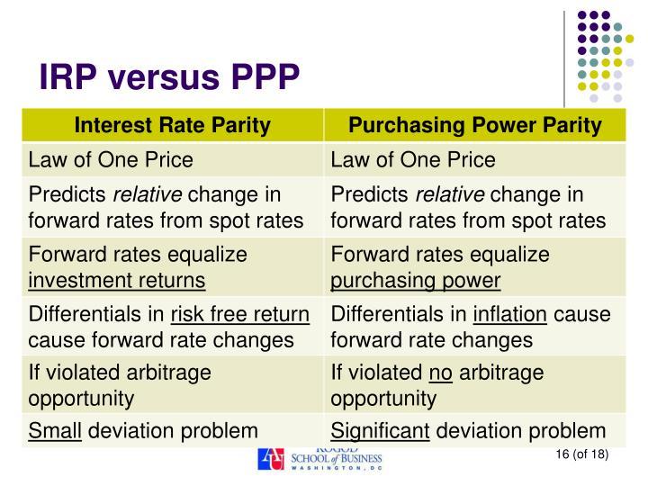 IRP versus PPP