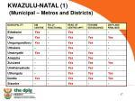 kwazulu natal 1 municipal metros and districts