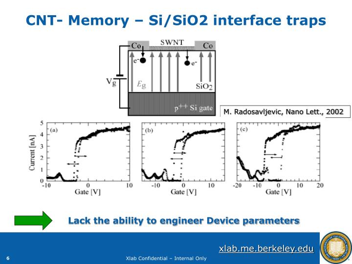 CNT- Memory – Si/SiO2 interface traps