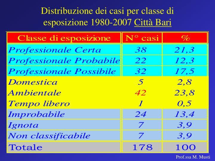 Distribuzione dei casi per classe di esposizione 1980-2007