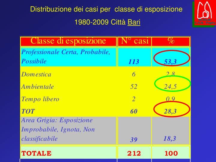 Distribuzione dei casi per  classe di esposizione