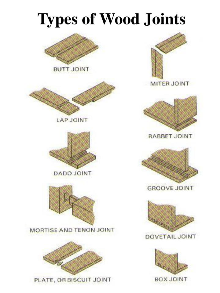 Ppt Wood Joints Powerpoint Presentation Id 1758320