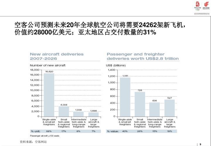 空客公司预测未来