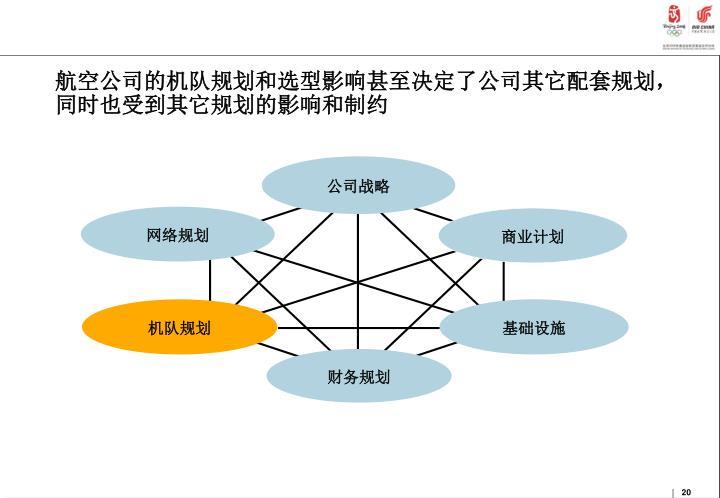 航空公司的机队规划和选型影响甚至决定了公司其它配套规划,同时也受到其它规划的影响和制约
