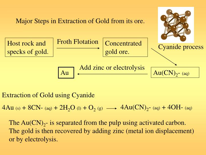Major Steps in Extraction of Gold from its ore.