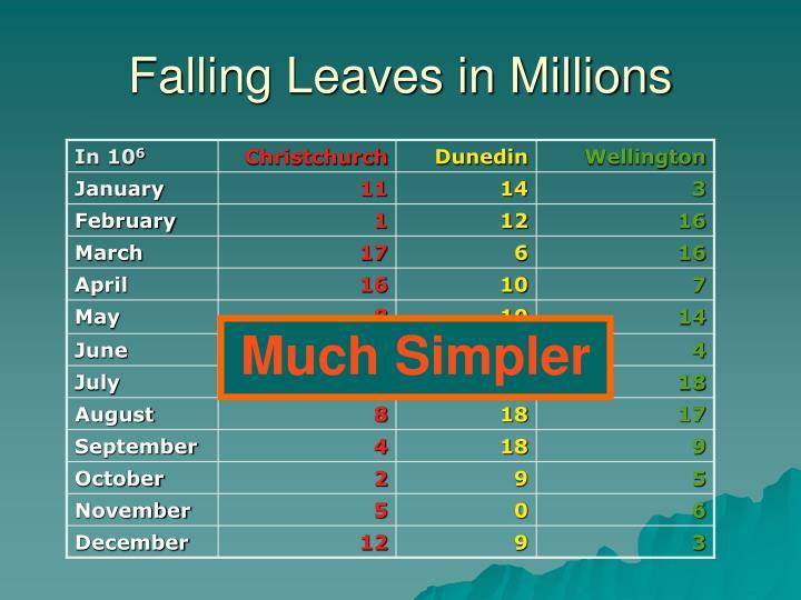 Falling Leaves in Millions