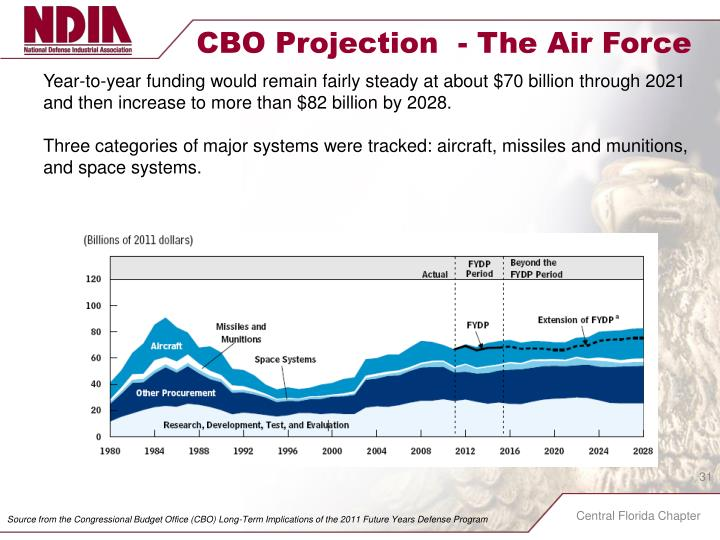CBO Projection  - The Air Force