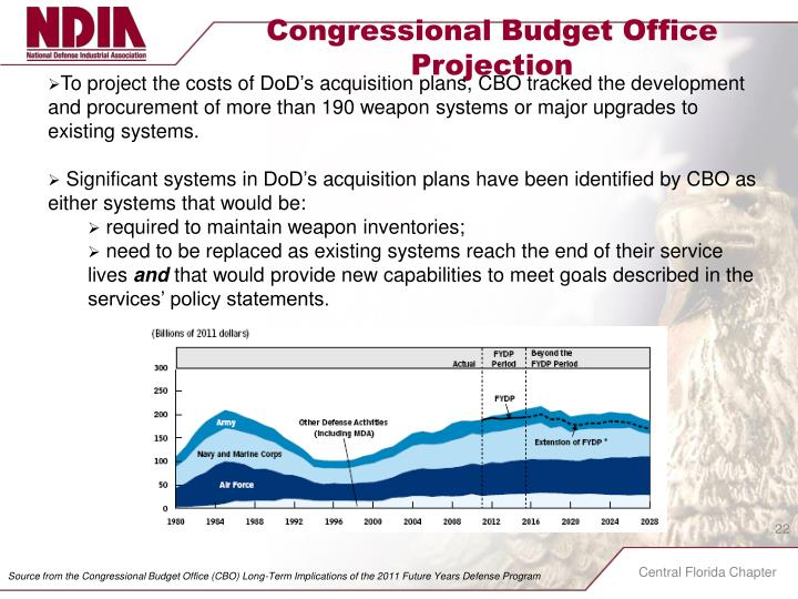 Congressional Budget Office Projection