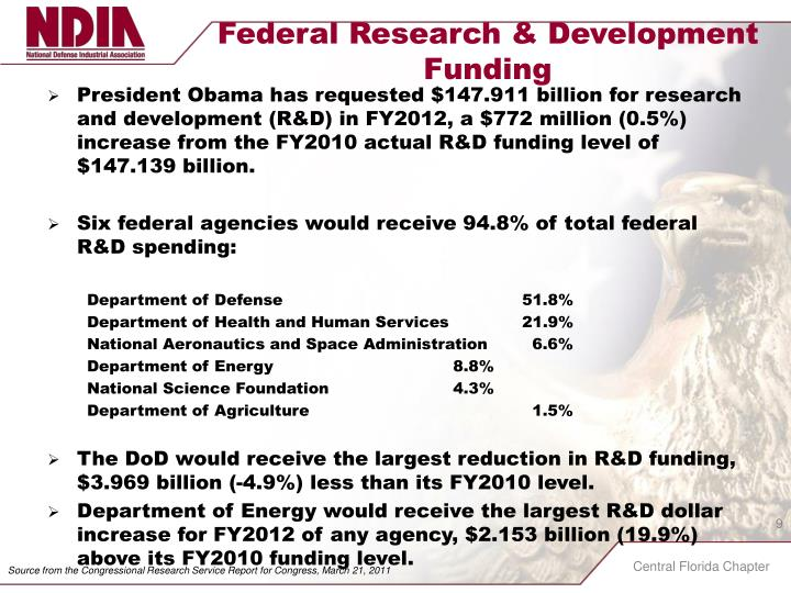 Federal Research & Development Funding