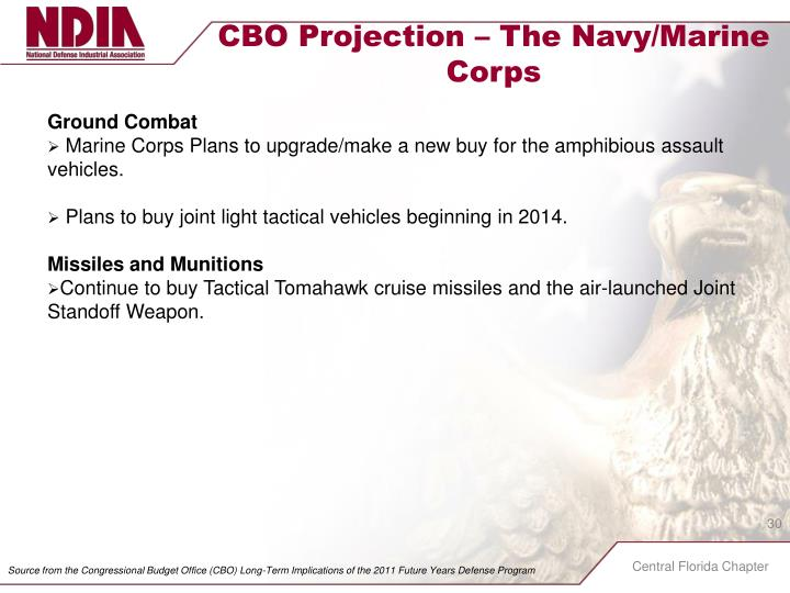CBO Projection – The Navy/Marine
