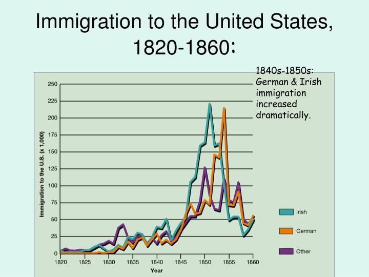 german immigration to the united states The us and germany are among the world's major countries of immigration the  us takes in more immigrants than any other country, and germany is the chief.