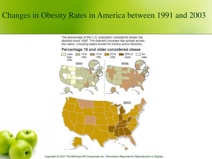 Changes in Obesity Rates in America between 1991 and 2003